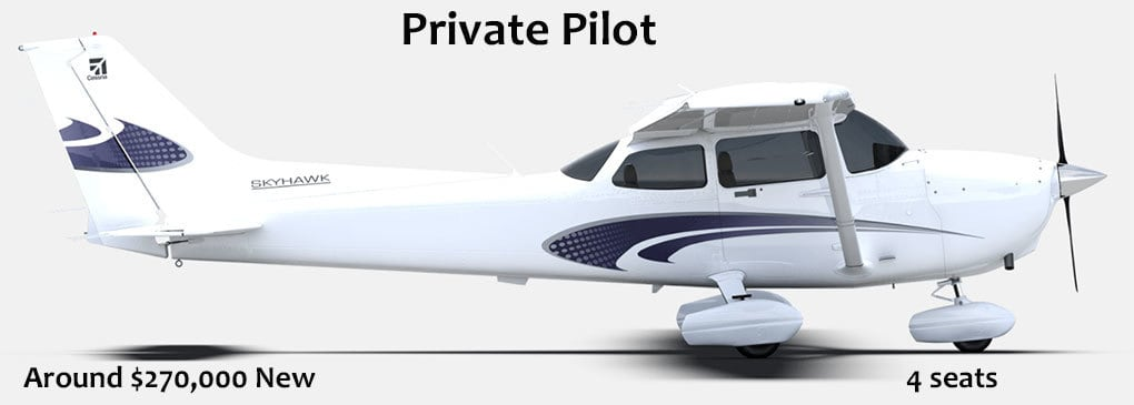 Whatu0027s The Difference Between The Sport Pilot License And The Private Pilot  License?